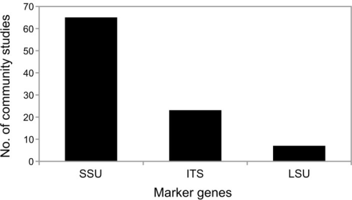 Number of aquatic fungal community studies and the different fungal marker genes targeted.For the summary all community studies containing fungal sequence information were counted, which targeted one of the following marker genes: ITS, LSU or SSU.