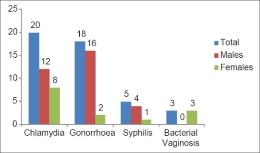 Co-infection of human immunodeficiency virus and sexually transmitted infections