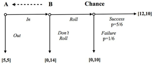 The risky Trust game of Charness and Dufwenberg (2006). The dashed arrow means that the trustee (B) can unilaterally send a message to the trustor (A). Payoffs are expressed in Euros.