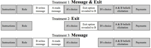 Timeline of the three main treatments used in the experiment. The additional Message (C&D) treatment has all the same features of Message but without exposure (i.e., A is not informed about B's actual choice).