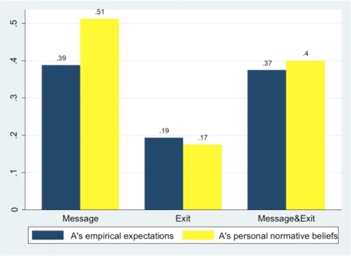 A's empirical expectation on B's ROLL decisions and A's personal normative beliefs.