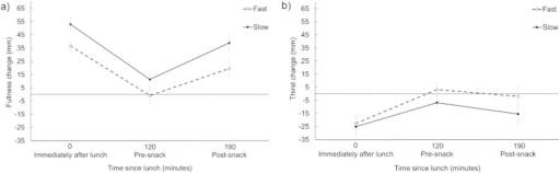 Mean (± S.E.M.) change in fullness composite scores (panel a) and thirst ratings (panel b) immediately after lunch, at 120 min (before the taste test), and at 190 min (after the taste test). Results are reported separately for the fast and slow eating conditions. The dotted horizontal line represents rated appetite or thirst before consuming the soup (baseline).