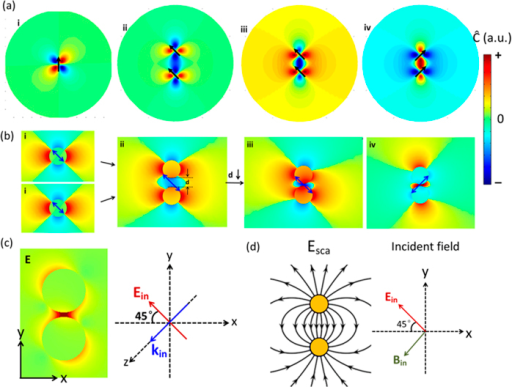 Formation schematic of enhanced chiral near-fields with uniform optical chirality in the gap of a coupled point dipole dimer (a) and Au spherical nanoparticle (10 nm diameter) dimer (b). (a) Analytically calculated chiral near-fields distributions of (i) one dipole, (ii) two dipoles with a large gap d of 0.06λ, and (iii–iv) two dipoles with a small gap d of 0.04λ. Black arrows show the dipole momentum. Signs of '+' and '–' in the scale bar indicate the field is left- and right- handed, respectively, which applies to all figures in the following. (b) Numerically calculated chiral near-fields distributions of (i) one sphere, (ii) two spheres with a large gap d of 10 nm, and (iii–iv) two dipoles with a small gap d of 2 nm. (c) Corresponding electric fields distribution of the case (b)-iii. The right coordinates gives incident polarization and direction. (d) Schematic of the directions of incident fields and scattered fields by a dipole dimer.