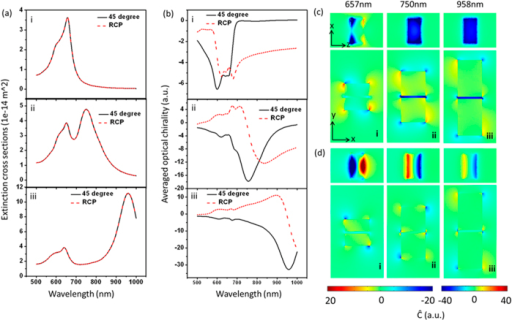 Length-dependent optical chirality in the gap of Au block-dimers (L × 60 nm × 30 nm, gap d = 5 nm) on glass in water environment.(a) Extinction spectra. (b) Volume averaged optical chirality in the gap. Red curves are for the case of RCP excitation. (c and d) Super chiral near-field distributions at the dipole resonant wavelength excited by linearly polarized light (c) and RCP light (d). Rows (in (a) and (b)) or columns (in (c) and (d)) of i, ii and iii correspond to L = 30 nm, L = 60 nm and L = 90 nm respectively. The x-y slices are cut from middle of the height; x–z slices are cut from the middle position of the gap.