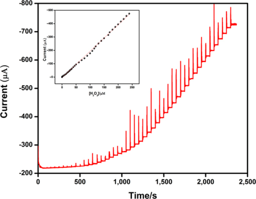 Amperometric i–t responses of H2O2 reduction at Ag2MoO4 film modified RDGCE upon successive additions of H2O2 from 0.04 to 247 μM into continuously stirred N2 saturated 0.05 M PBS (pH 7). Applied potential: −0.5 V; Rotation rate: 1200 rpm. Inset shows the calibration plot of response current vs. H2O2 concentration [0.04–240 μM].