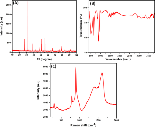 (A) XRD patterns (B) FTIR spectra and (C) Raman spectra of as-prepared Ag2MoO4.