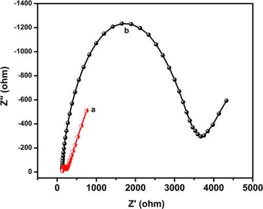 Electrochemical impedance spectroscopy of different modified electrodes (a) bare GCE (b) Ag2MoO4 modified GCE in 0.1 M KCl solution containing 5 mM [Fe(CN)6]3−/4−.