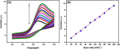 (A) Cyclic voltammograms of Ag2MoO4 modified electrode in 200 μM H2O2 containing N2 saturated 0.05 M PBS (pH 7) at different scan rates from 20 to 200 mV/s (a–j) and (B) Corresponding calibration plot of scan rate vs. Ipc of H2O2.