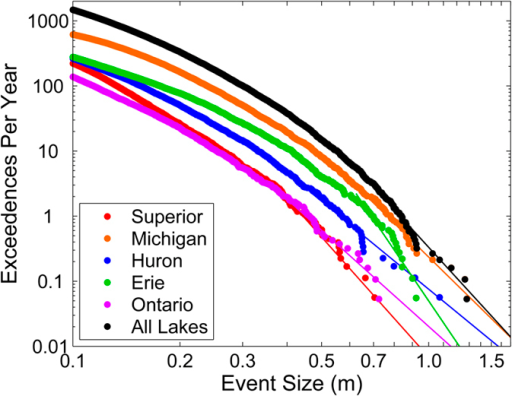 Meteotsunami size-frequency distributions for each lake.Lake-wide meteotsunami height observations (dots) fit with the Pareto Type 1 distribution (solid line) for each lake.