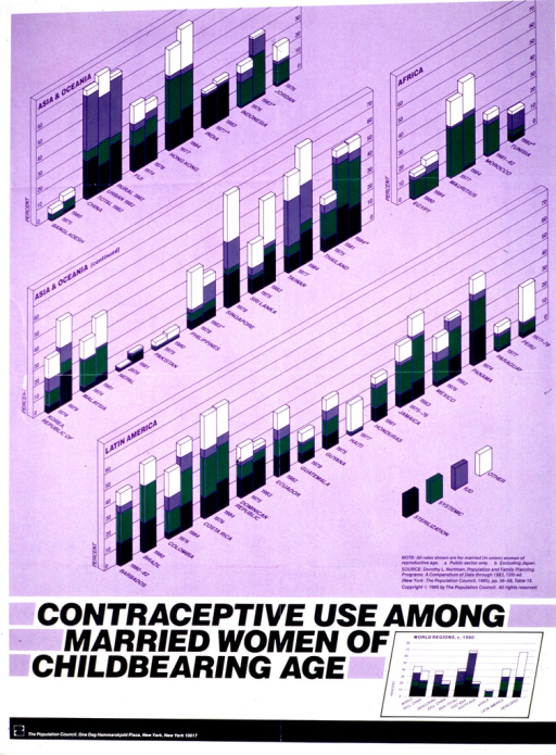 <p>Predominantly purple poster with multicolor lettering.  Upper portion of poster features a series of bar graphs depicting prevalence and nature of contraceptive usage in Asia, Africa, and Latin America.  Title below graphs.  Publisher information in lower left corner.</p>