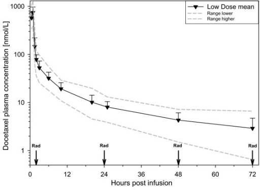 Elimination curve for patients receiving 20 mg/m2 of docetaxel. Mean values (▼), with error bars representing 1SD. Gray lines represent the extreme values at each time point. Vertical arrows labelled Rad represent the time of radiation treatment.