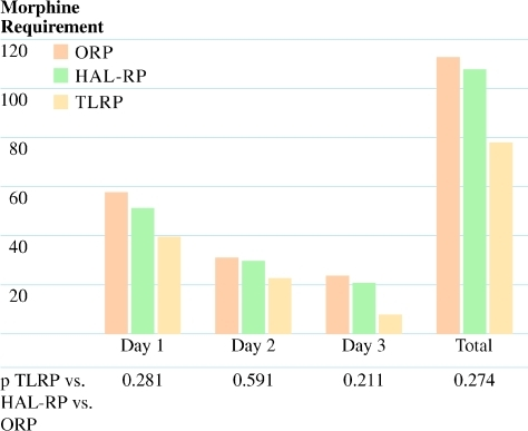 Daily and total morphine requirement after TLRP vs. HAL-RP vs. ORP. HAL-RP = hand-assisted laparoscopic restorative proctocolectomy; TLRP = total laparoscopic restorative proctocolectomy; ORP = open restorative proctocolectomy.