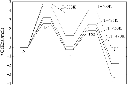 A qualitative picture of the free energy landscape of the TRPZ1 peptide determined on the basis of the transition times between states at different temperatures. TS1 and TS2 indicate the transition states for the N→I and I→D transitions, respectively. The ΔG associated with each barrier has been determined using the formula k = a exp(−ΔG/RT) where R is the gas constant, T is the temperature, k is the measured rate for the transition, and a = bT is the preexponential factor that has been set to (0.5 ns)−1 at 450 K and scaled accordingly at the other temperatures. This value for the preexponential factor has been chosen on the basis of the time measured to observe a complete shift in Pcommit (from 0 to 1 or from 1 to 0) along the trajectory for the I→D transition. Please note that, while the height of the barriers depends on the choice of the preexponential factor, the free energy difference between minima is independent of it. The dashed line indicates that no transition was observed in that case; thus, the corresponding rate is supposed to be smaller than the inverse dwelling time spent by the system in the unproductive state. Error estimates for the free energy differences are usually comprised between 0.2 and 0.5 Kcal/mol, as determined by propagation of the uncertainties on the transition times (Table 3), with the exception of the free energy of TS2 and D at 400 K where the propagated error is 0.9 and 1.0 Kcal/mol, respectively.