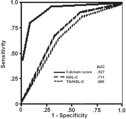 ROC curves by quartiles of Agatston, TG/HDL-c and HDL-c for patients with a Friesinger index ≥ 5
