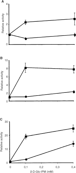 Activation of caspase-3 (A), caspase-8 (B) and caspase-9 (C) as a function of dose. Cells were pulse-treated with β-D-Glc-IPM for 1 h. Capase activity was measured 72 h after treatment. Activities are shown as x-fold increase over control levels. Given are mean values from three experiments ±s.d. •, V79B; ▪, CL-V5B.
