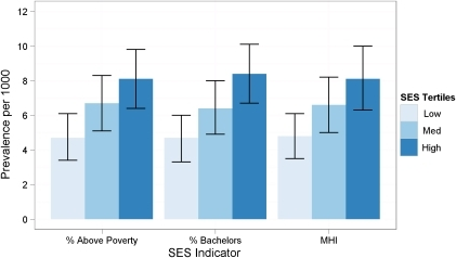 Prevalence per 10001 of ASD by three SES indicators based on census block group of residence.1Thin bars indicate 95% confidence intervals. Within each SES indicator, both the trend test and χ2 tests were significant at p<0.0001. 2MHI refers to median household income.