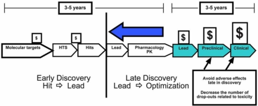 "Diagrammatic representation of the major steps in the drug discovery process. A typical path for drug discovery is presented. Compounds in a chemical library are screened to identify those molecules that interact with the intended target. Molecules that are positive in this assay ""Hits"" begin the process of lead identification (Hit-to-Lead) and Lead optimization. In Vitro toxicity screening as well as screens designed to identify ADME, genotoxicity, and cardiac toxicity should be done early in this process in order to identify high risk molecules early."