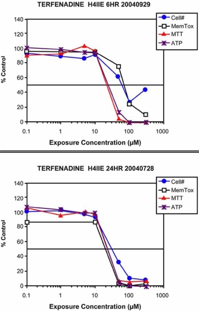 In vitro toxicity profile for terfenadine, an example of afalse positive. Terfenadine produced significant toxicity at both 6and 24 h. If this compound had been evaluated in an early discoveryprogram, the in vitro data would have indicated toxicity. Thiscompound was successful in all IND enabling studies. The reasonfor the low levels of toxicity measured in vivo is first-passmetabolism. Terfenadine has a bioavailability of <1% andundergoes first-pass metabolism. Thus, in vivo plasmaconcentrations of parent drug are below toxic levels. In vitro, wheremetabolism is low, parent compound can reach concentrations thatcan produce toxicity.