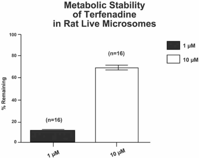 Metabolic stability of terfenadine (Seldane). Rat microsomes were used to evaluate the metabolic stability of terfenadine (Seldane). Microsomes were diluted to a final concentration of 0.5 mg/mL in phosphate buffered saline (PBS), pH 7.3, with NADPH (100 µM), and test drug at 1.0 and 10 µM. Following an incubation of 30 min, the amount of parent drug remaining was determined by using LC-MS. The data are expressed as the percent of parent remaining (%R). Seldane and midazolam are examples of drugs that have low metabolic stability. They are subject to first-pass metabolism and typically have low bioavailability. In vitro systems with low metabolic capacity evaluate the cytotoxic effects of parent drug. In order to reduce misinterpretation of these data, it is important to determine metabolic stability.