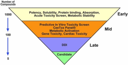A tiered approach to early toxicity screening. A single in vitro screening platform is unlikely to provide the diverse set of data required to evaluate risk and predict in vivo toxicity. Therefore, a tiered systematic approach to in vitro screening should be employed. Solubility, protein binding, an understanding of the relationship between potency and toxicity, and the identification of severe toxicity should be an early consideration. This is followed by detailed information on the mechanism of toxicity and prediction of toxicity in rodents. The identification of compounds that would cause gene toxicity or have a high risk for producing cardiac toxicity should also be determined as early as possible. Potential issues related to drug-drug interactions (DDIs) and species-specific toxicity round out the toxicity profile in late discovery. Prior to selecting a candidate for preclinical development, the compound should be reviewed in terms of therapeutic area, risk/benefit scenarios, and anticipated duration of exposure.