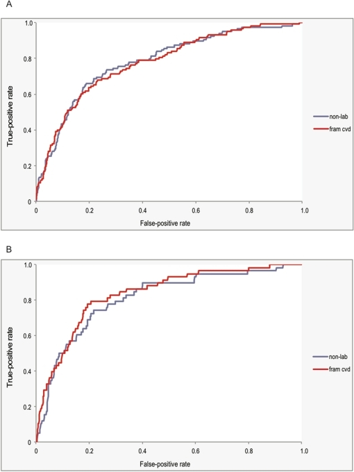 "ROC curves (10-year CVD death outcome) for non-laboratory-based and Framingham (2008) CVD risk scores.Receiver operator characteristic (ROC) curves for the non-laboratory-based (""non-lab"") and Framingham (2008) CVD (""fram cvd"") scores, with 10-year CVD death as the outcome of interest, for individuals with complete data. For men (Panel A), the performances in risk discrimination, as assessed by the c-statistic (i.e., area under the ROC curve) and 95% CI, were 0.782 (0.739–0.825) and 0.776 (0.733–0.819) for the non-laboratory-based and Framingham (2008) CVD risk scores, respectively, with a p-value for the difference of 0.44. For women (Panel B), the c-statistics and 95% CI were 0.809 (0.751–0.866) and 0.834 (0.782–0.885) for the non-laboratory-based and Framingham (2008) CVD risk scores, respectively, with a p-value for the difference of 0.04."
