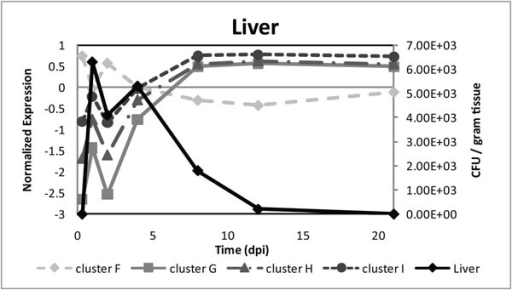 Correlation of average gene expression patterns of genes present in clusters F–I with Salmonella CFU per gram liver tissue in time. Cluster F shows negative correlation with the number of Colony Forming Units (CFUs) in liver from 0.33 – 4 days post infection (dpi), whereas clusters G, H and I have positive correlation in that time period.