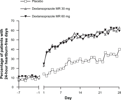 Percentage of patients with 24-hour heartburn-free days by each study day in nonerosive GERD.Notes: There was no comparison made for each study day and hence no statistical significance is reported.Reproduced with permission from Fass R, Chey WD, Zakko SF, et al. Clinical trial: the effects of the proton pump inhibitor dexlansoprazole MR on daytime and nighttime heartburn in patients with nonerosive reflux disease. Aliment Pharmacol Ther. 2009;29(12):1261–1272.36 Copyright © 2009 Wiley-Blackwell.