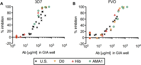 Strong correlation between anti-AMA1 antibody level and the growth-inhibitory activity in AMA1-specific IgGs.Anti-AMA1(3D7) (A) or anti-AMA1(FVO) (B) antibody levels (µg/ml) in the GIA well (x-axis) are plotted against % inhibition (y-axis) of P. falciparum 3D7 (A) or FVO (B) parasites. Each AMA1-specific IgG was tested at three (for U.S. IgGs) or two (for Mali IgGs) different concentrations. All responses below the limit of detection in ELISA were assigned a value of 2 µg/ml for the analysis.