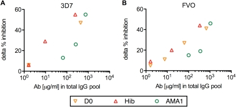 The correlation between anti-AMA1 antibody levels in the original total IgG pool and the interference effect of the corresponding non-AMA1 IgG.Anti-AMA1(3D7) (A) or anti-AMA1(FVO) (B) antibody levels (µg/ml) in the original total IgG pools (x-axis) are plotted against delta % inhibition of non-AMA1 IgGs (y-axis) tested with P. falciparum 3D7 (A) or FVO (B) parasites. Delta % inhibition of each non-AMA1 IgG was calculated using the data presented in Figure 3 as follows: delta % inhibition  =  (% inhibition of the US-total IgG alone (black bar in Figure 3)) - (% inhibition of a mixture of the non-AMA1 IgG and US-total IgG).