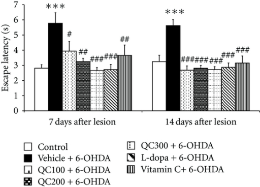 Effect of quercetin on escape latency in the Morris water maze test in an animal model of Parkinson's disease induced by 6-OHDA. Data were expressed as mean ± S.E.M. for 8 rats in each group. ***P < 0.001 compared to control; #P < 0.05; ##P < 0.01; ###P < 0.001 compared to the vehicle + 6-OHDA-treated group.