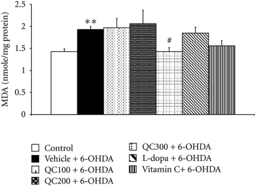 Effect of quercetin on the level of malondialdehyde (MDA) in the hippocampus in an animal model of Parkinson's disease induced by 6-OHDA. Data were expressed as mean ± S.E.M. for 8 rats in each group.**P < 0.01 compared to control; #P < 0.05 compared to the vehicle + 6-OHDA-treated group.