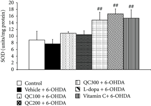 Effect of quercetin on the activity of superoxide dismutase (SOD) in the hippocampus in an animal model of Parkinson's disease induced by 6-OHDA. Data were expressed as mean ± S.E.M. for 8 rats in each group. ##P < 0.01 compared to the vehicle + 6-OHDA-treated group.