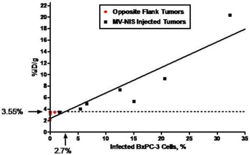A, Human NIS RNA Levels after Infection with MV-NIS. Tumor homogenates were created from subcutaneous tumors in nude mice (7 MV-NIS–injected tumors and 7 noninjected tumors from the opposite flank). Cultured BxPC-3 cells were optimally infected with MV-NIS. RNA levels were measured by qRT-PCR. The level of NIS RNA/μg in opposite flank tumors and uninfected BxPC-3 cells in vitro was not significantly different. NIS RNA/μg in MV-NIS injected tumors was significantly different than the level in opposite flank tumors (p < 0.01 by t-test). B, Linear regression of 123I uptake (%ID/g) in infected and uninfected BxPC-3 subcutaneous dual flank tumors (n = 7 mice) versus percent infected BxPC-3 cells (as calculated by RNA yield). The dotted line shows the detection sensitivity threshold value (3.55 %ID/g, 1.5 times y-intercept of the regression line) (r2 of linear regression = 0.872, p < 0.001). This corresponded to 2.7% infected tumor cells. %ID/g denotes percent injected dose per gram; MV-NIS, measles virus expressing human NIS; NIS, sodium iodide symporter; qRT-PCR, quantitative, real-time, reverse transcriptase, polymerase chain reaction.