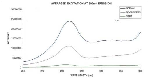 Averaged fluorescence excitation spectra of normal, betel quid chewers, and OSMF at 390 nm emission