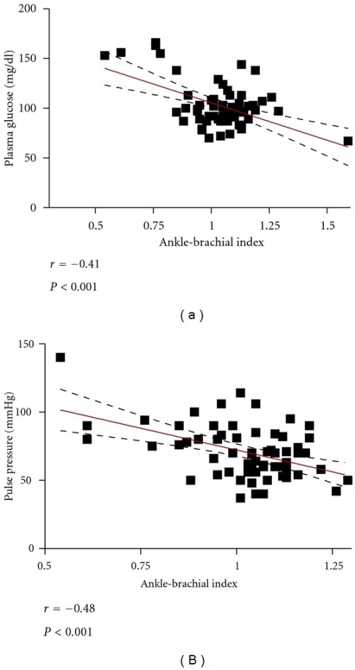Correlation of ankle-brachial index (ABI) with fasting glucose (a) and with pulse pressure (b).
