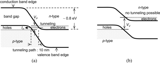 a  the energy diagram of the esaki diode at vp indicat