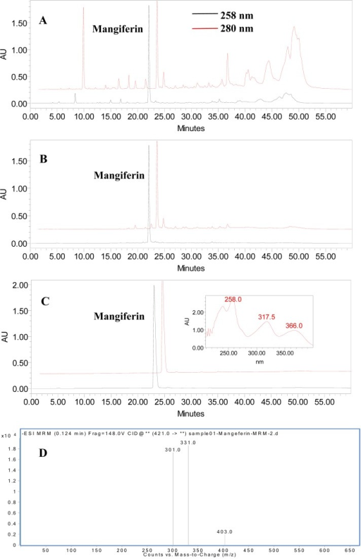 High performance liquid chromatography (HPLC) chromatogram of crude extract before (A) and after (B) treatment with HPD100 resin, the HSCCC purified product (C), and LC-MS chromatogram of the final purified mangiferin (D) (λ= 258 nm).