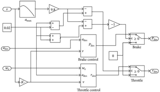 Switching logic schematic of the throttle control and brake control.