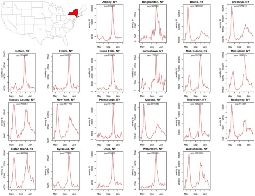 Spatial variation in local influenza activity: 2009 influenza pandemic patterns in 21 cities and county regions of New York State.Weekly IMS-ILI indicators are represented for the period May 2009 to April 2010.