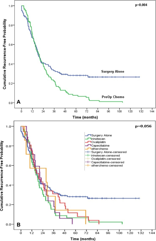 Kaplan-Meier curve of progression-free survival comparing the surgery alone arm versus overall preoperative chemotherapy arm (A) and each of the 4 subsets of preoperative chemotherapies (B).