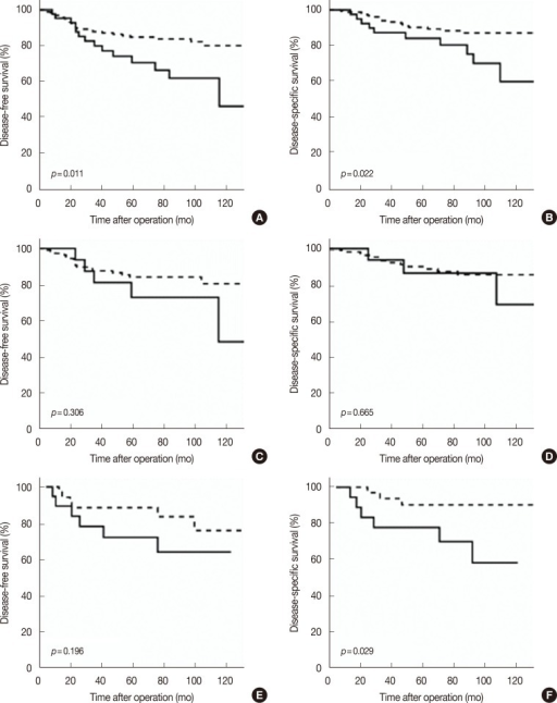 Disease-free survival and disease-specific survival curves according to 14-3-3 σ expression in each subgroup. (A, C, E) Disease-free survival; (B, D, F) Disease-specific survival. (A, B) Total cases: 14-3-3 σ expression was significantly associated with an increased risk of recurrence and disease-related death. (C, D) Receptor-positive group: 14-3-3 σ expression was associated with an increased risk of recurrence and disease-related death, but statistically insignificant. (E, F) Triple-negative group: 14-3-3 σ expression was not associated with an increased risk of recurrence. But 14-3-3 σ expression was significantly associated with an increased risk of disease-related death. Dashed line, 14-3-3 σ negative; linear line, 14-3-3 σ positive.