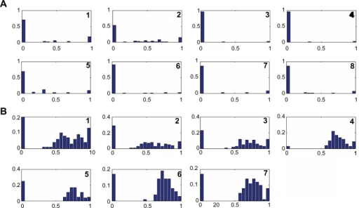 Clustering coefficient distributions of the networks in different cancer classes. The clustering coefficient distributions of the networks are shown for the NBC method for NCI60 (A) and leukemia (B) datasets. In each graph, x-axis represents the clustering coefficient score and y-axis represents the frequency.