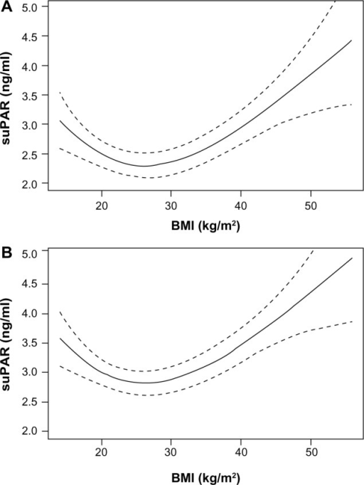 The association between BMI and serum suPAR levels for men (A) and women (B) in the Combined model with 95% CIs (dotted lines).