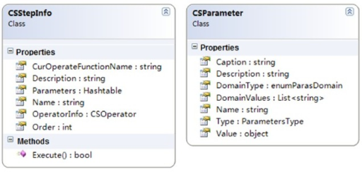 "The class schema diagram of ""CSStepInfo"" and ""CSParameter."""