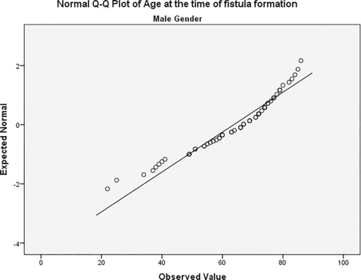 Age distribution among male patients.