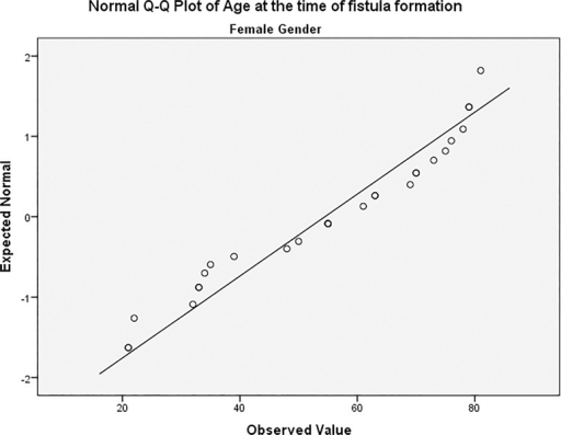 Age distribution among female patients.