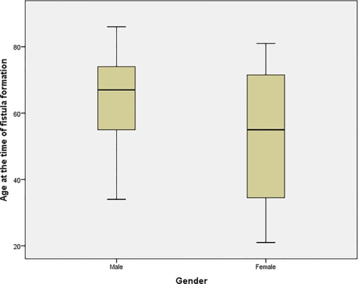 Variation in age between males and females groups.