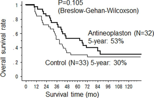 Overall survival after hepatectomy.