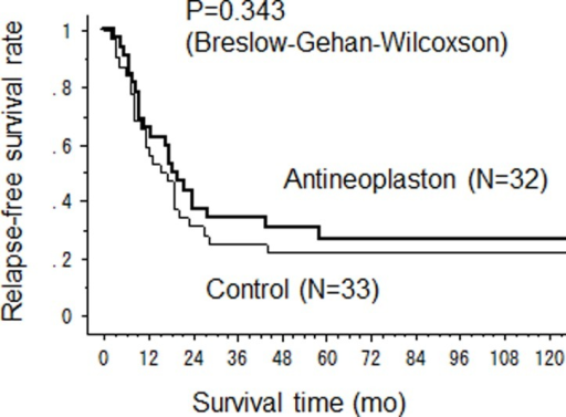 Relapse-free survival after hepatectomy.