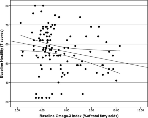 Spearman's Rho Correlation with bootstrapped confidence intervals between Hostility and Omega-3 Index (r = -0.239, adjusted p = 0.023).